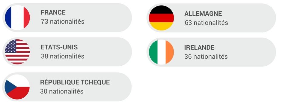 Les pays dans lesquels Valeo compte le plus de nationalités différentes