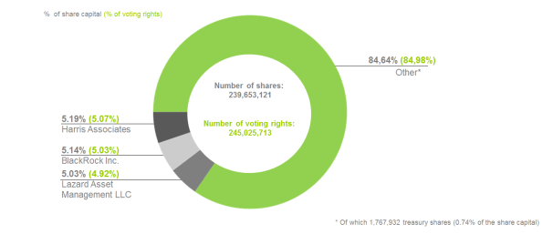 OWNERSHIP STRUCTURE AT JUNE 30, 2017 - VALEO