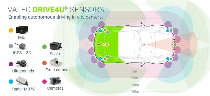 Valeo Sensors