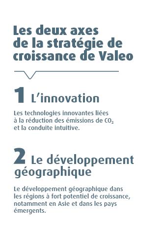 Les 2 axes de la stratégie de croissance de Valeo : 1. L'innovation. Les technologies innovantes liées à la réduction des émissions de CO2 et la conduite intuitive. 2. Le développement géographique. Le développement géographique dans les régions à fort potentiel de croissance, notamment en Asie et dans les pays émergents.