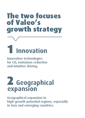 The two focuses of Valeo's growth strategy: 1. Innovation. Innovative technologies for CO2 emissions reduction and intuitive driving. 2. Geographical expansion. Geographical expansion in high-growth potential regions, especially in Asia and emerging countries.
