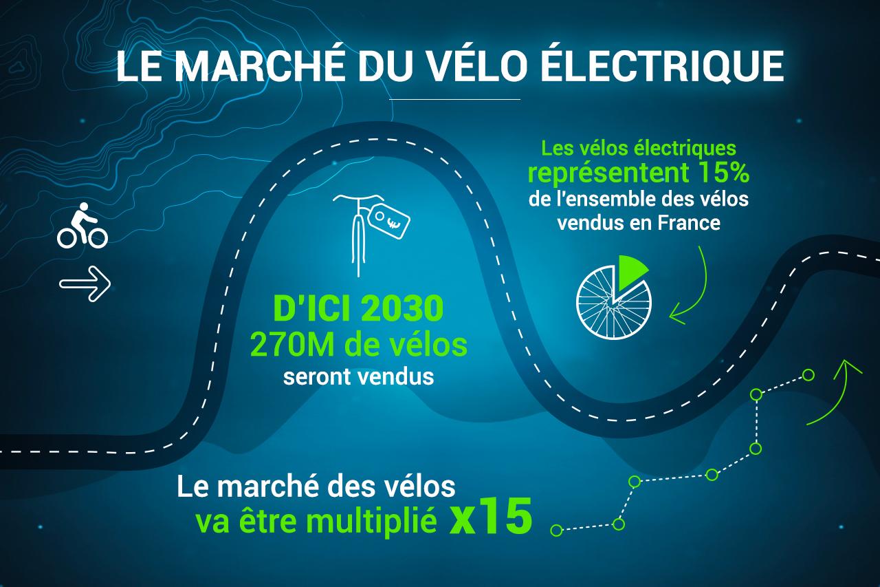 Le marché du vélo électrique