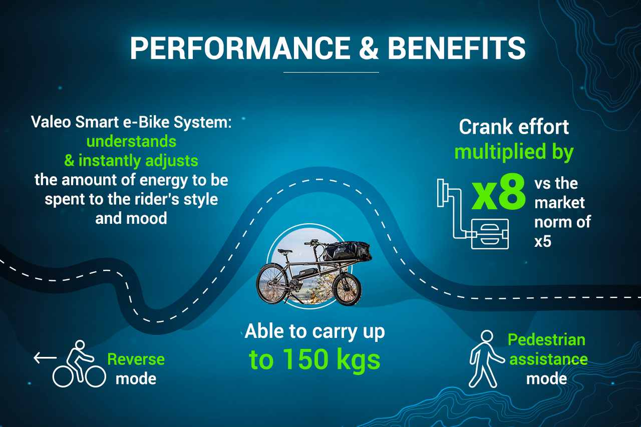 Performance and benefices of the Valeo Smart e-bike system
