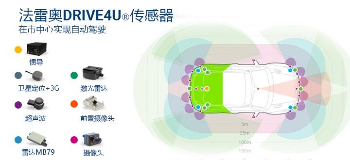 DRIVE4U_Sensors_cn_accessible