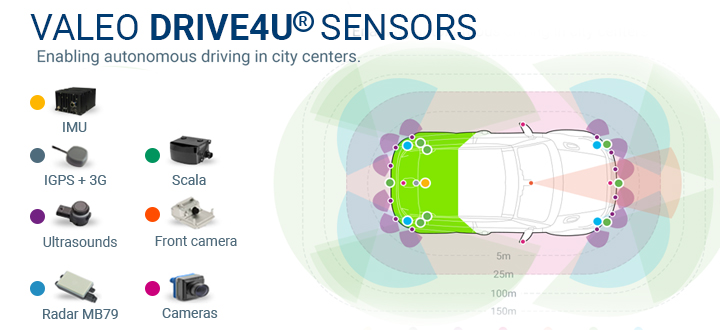 Valeo_DRIVE4U_Sensors_en_accessible
